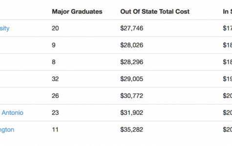 Is College Really Worth It?